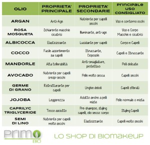 tabella_oli_vegetali